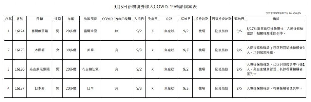 台灣9/5增2例本土新冠肺炎 為新北市家庭群聚事件