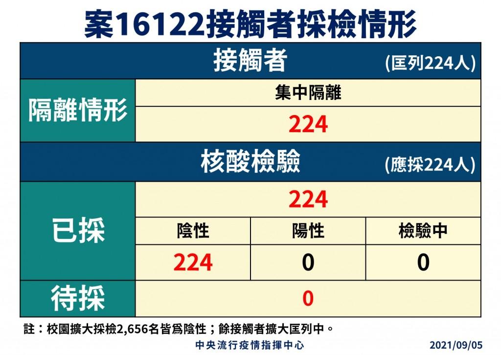 【最新】台灣指揮中心9月4日14時30分•發110萬筆疫情警示簡訊 與長榮機師足跡重疊者請注意健康