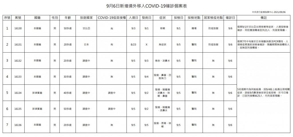 台灣9/6增9例本土新冠肺炎 新北市幼兒園群聚擴大 基因定序9/8出爐