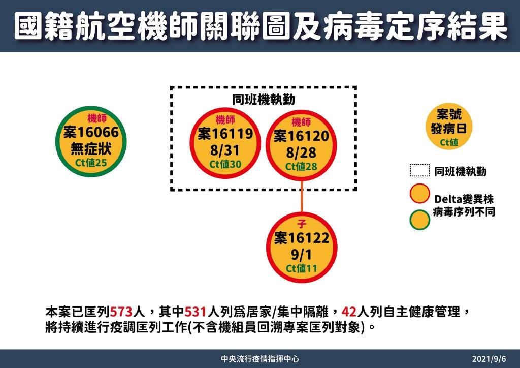 【更新】台灣數千機組員打完2劑疫苗後•7人未產生抗體 長榮染疫機師基因定序均Delta病毒•未來7天是首波疫情觀察期