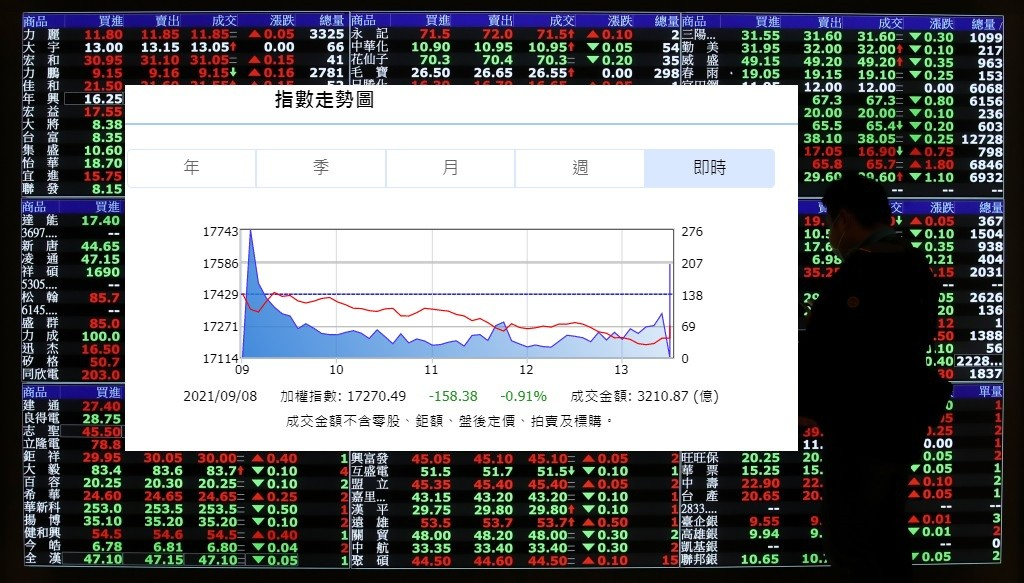 圖/(台灣證交所.中央社檔案照/TN後製)