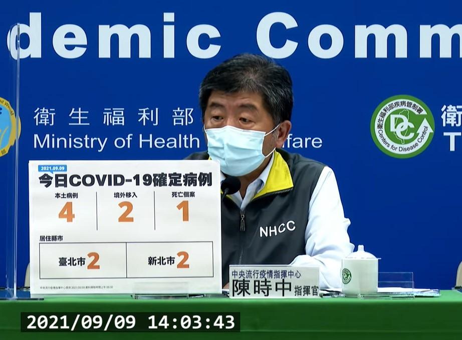 台灣9/9新增6例COVID-19確定病例,分別為4例本土及2例境外移入;另增1例死亡。(截圖自中央流行疫情指揮中心記者會)