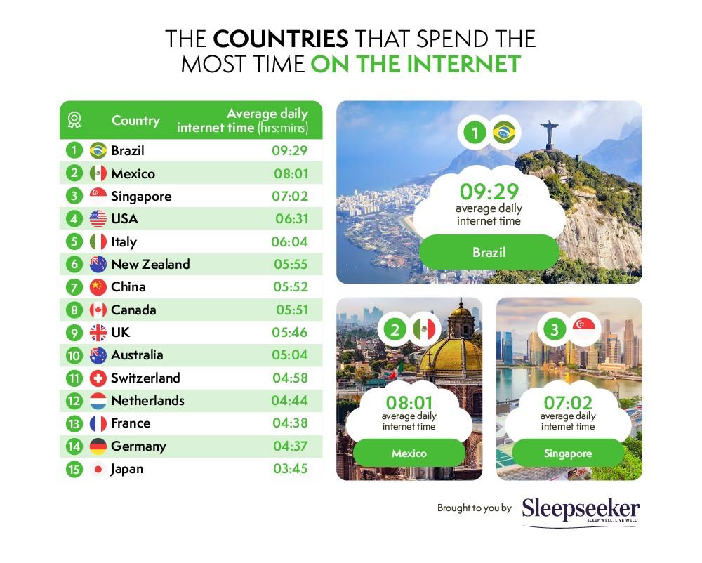 「全球最疲憊國家」排行 第一名是東南亞這國