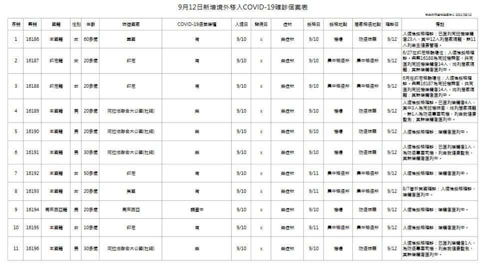 【新北幼兒園群聚+2】台灣9/12增3例本土、11例境外移入
