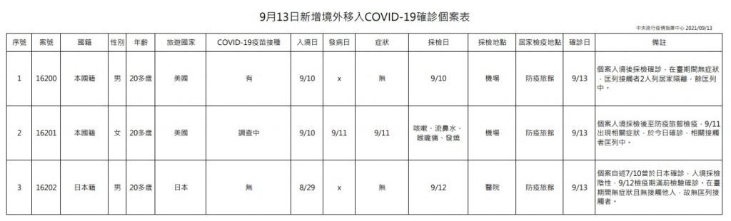【新北幼兒園群聚+1】台灣9/13增2例本土、3例境外移入