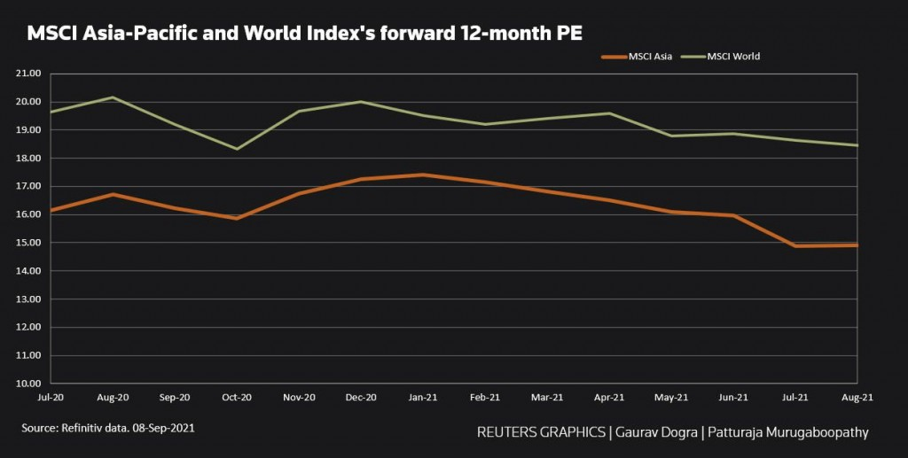Asian stocks' relative valuations to global peers at 14-month low