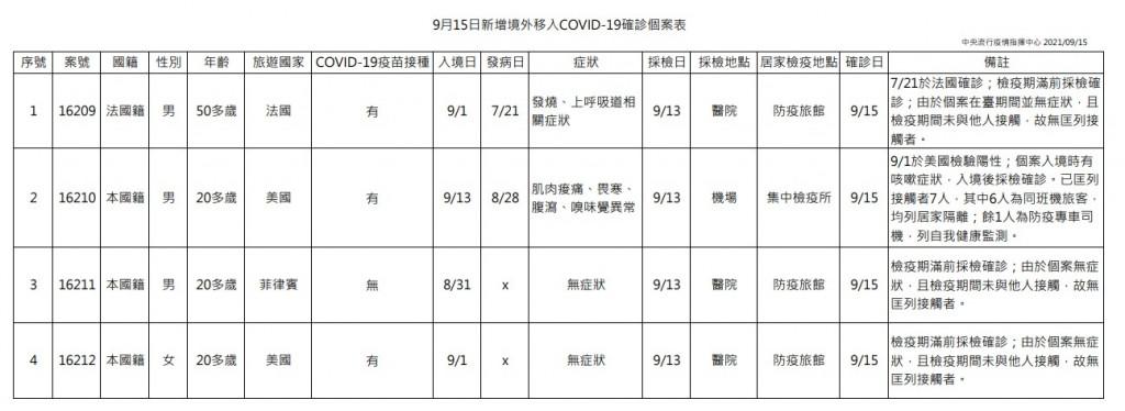 台灣9/15增1例本土新冠肺炎 為20多歲、桃園機場客艙清消人員 感染源待釐清