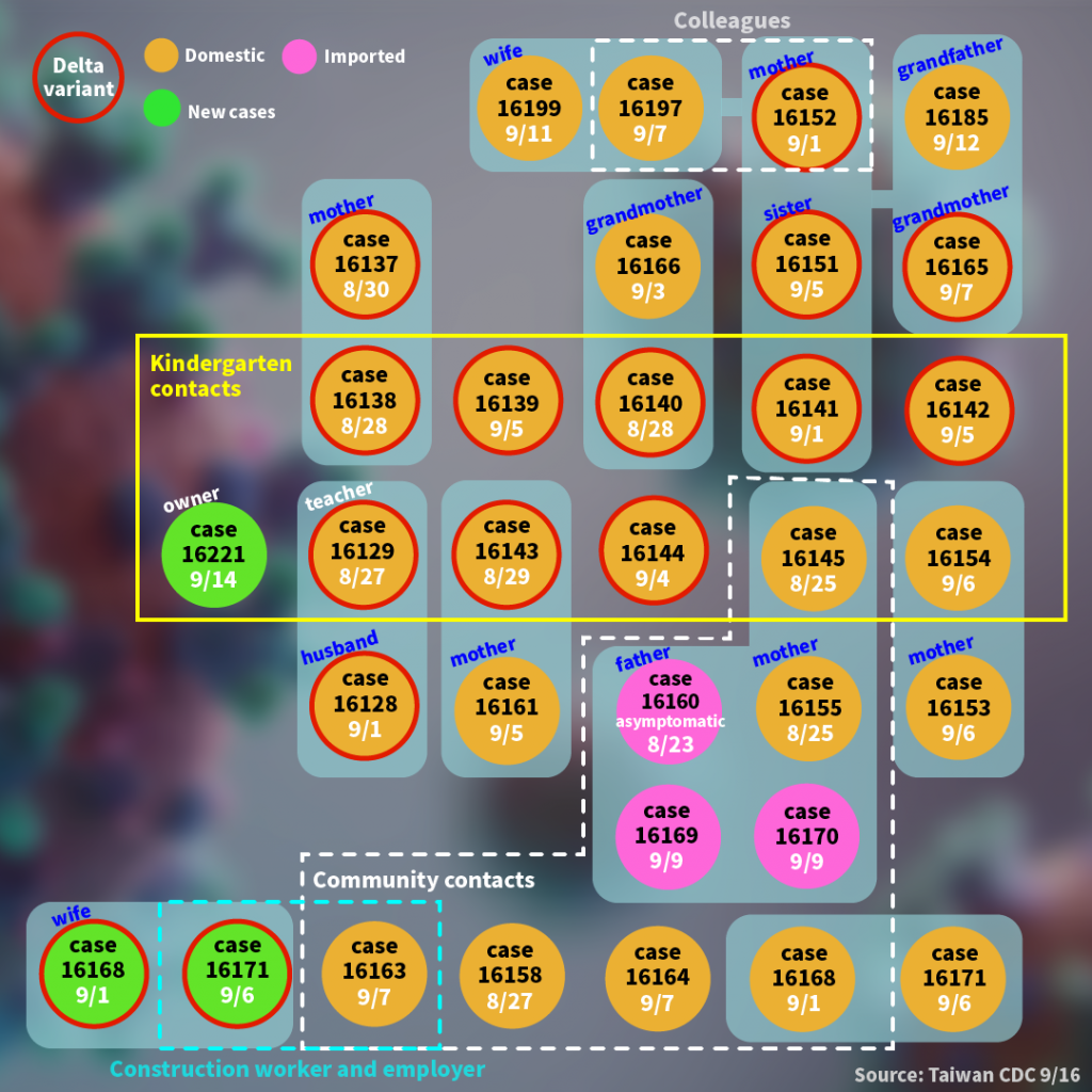 Diagram showing 33 cases tied to kindergarten cluster infection. (Taiwan News, Yuwen Lin image)