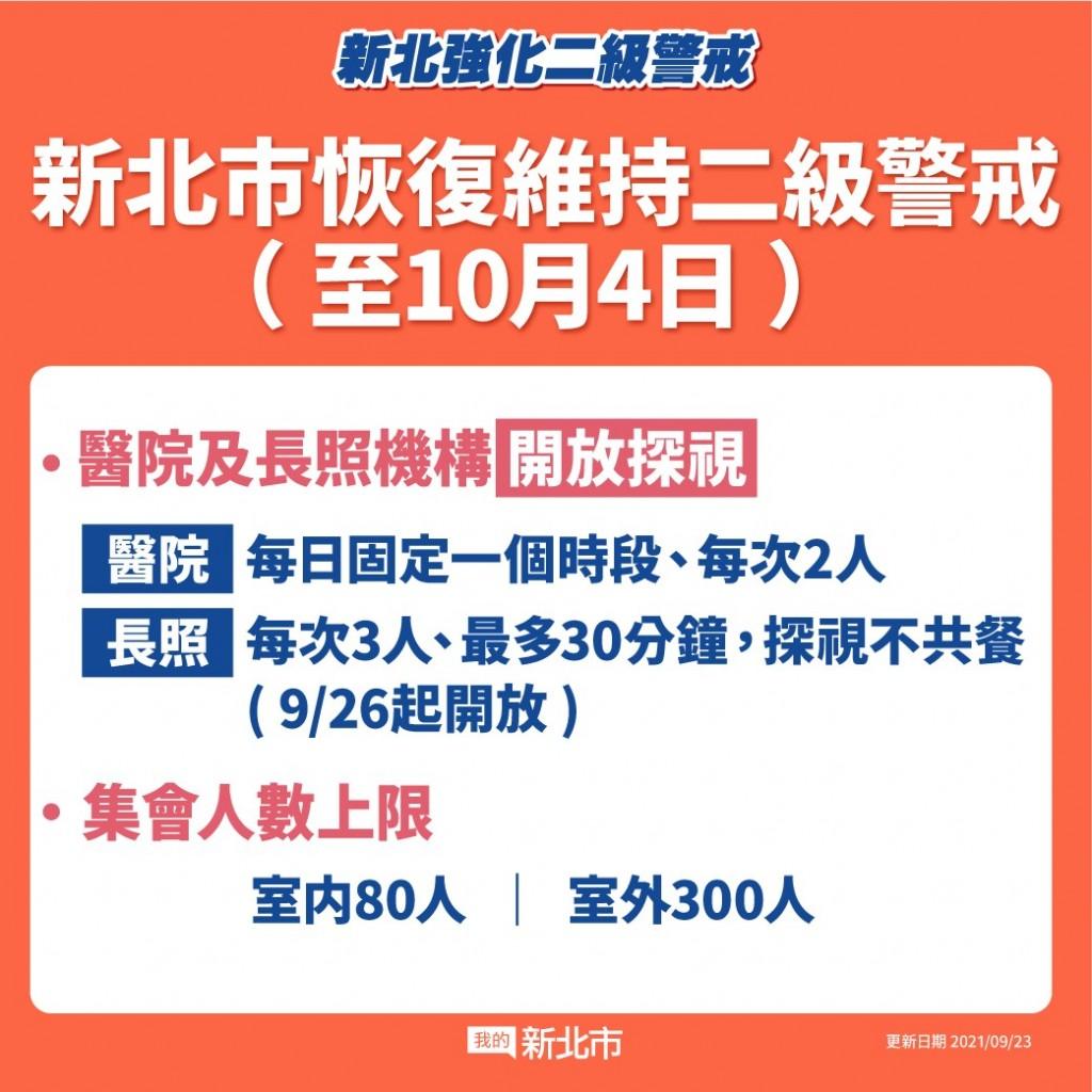 北台灣新北市9/24起恢復二級警戒 醫院、長照機構開放探視 景點、集會放寬人流管控