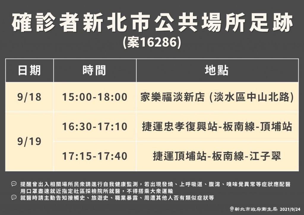 台灣鴻海子公司確診員工足跡曝光 侯友宜:個案應為家庭感染舊案