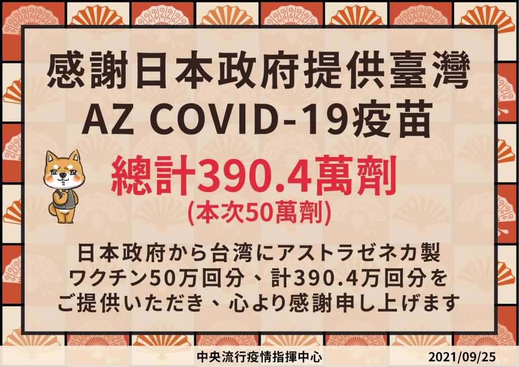 【最新】指揮中心9/27更正:第2劑AZ改線上預約 50至64歲即起開放意願登記至9/29中午12時止