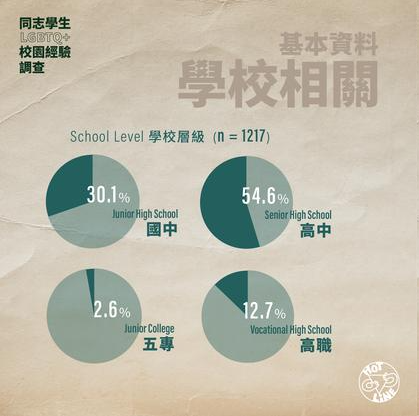 Taiwanese LGBT students report trouble at school