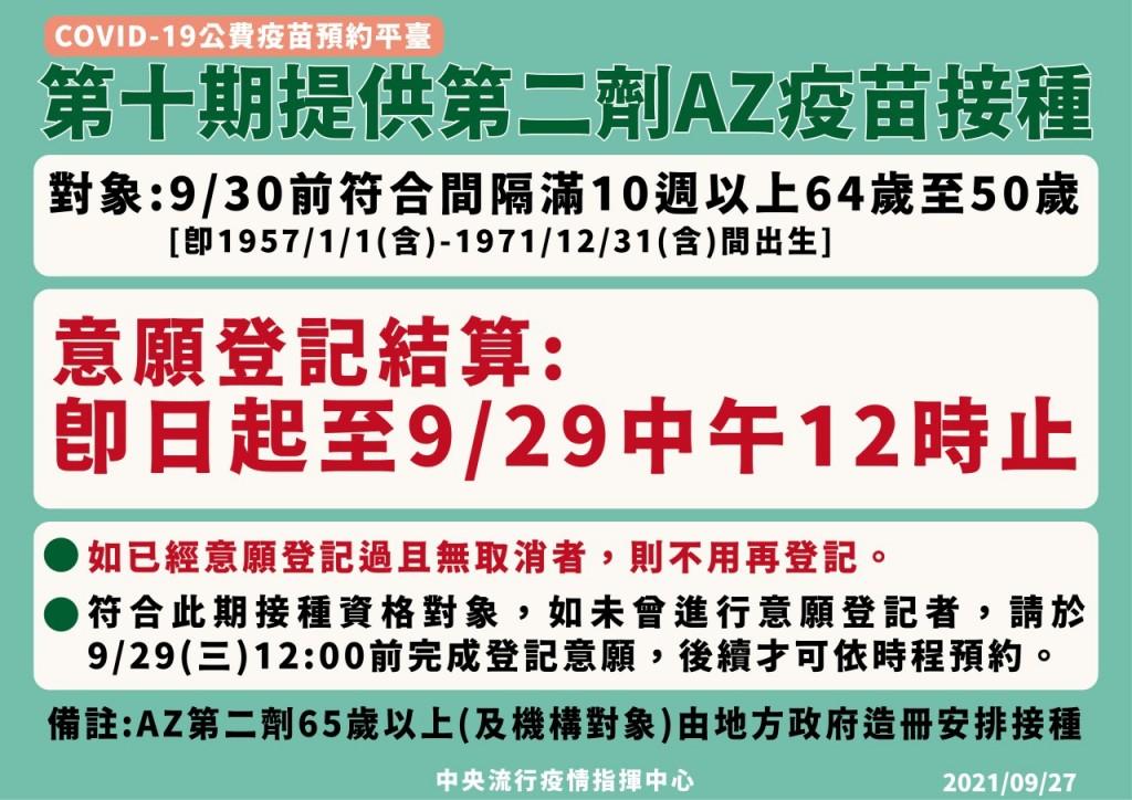 (此為衛福部9/27晚間7點多, 所公布的最新圖卡)