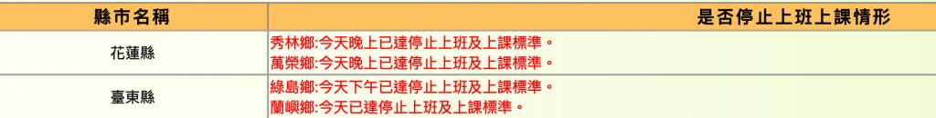 更新【圓規颱風停班停課資訊看這裡】花蓮12日停班停課  基隆、台南、高雄正常上班上課