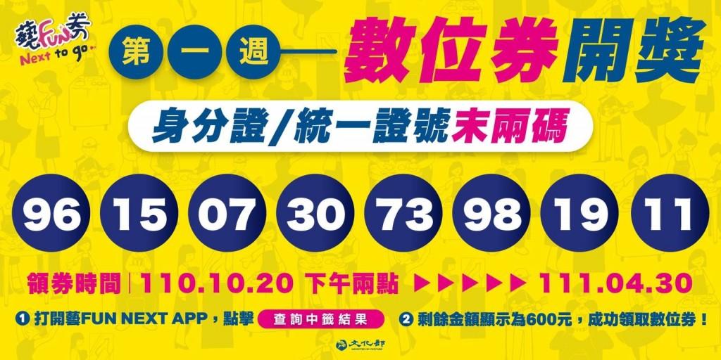 是您嗎?「藝FUN券」首波81萬位中獎者出爐 台灣多家品牌推出好康優惠