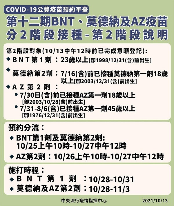 Taiwan CECC announces appointment schedule for 12th round of vaccinations