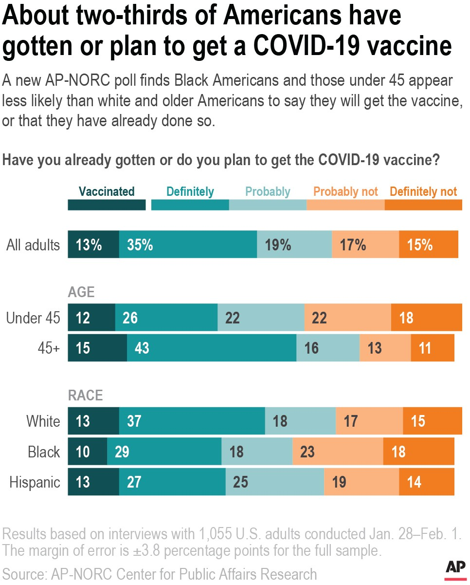 A new AP-NORC poll finds Black Americans and those under 45 appear less likely than white and older Americans to say they will get the vaccine,  or th...