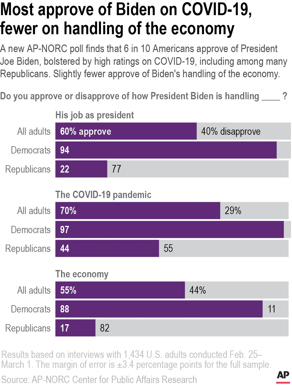A new AP-NORC poll finds that 6 in 10 Americans approve of President Joe Biden, bolstered by high ratings on COVID-19, including among many Republican...