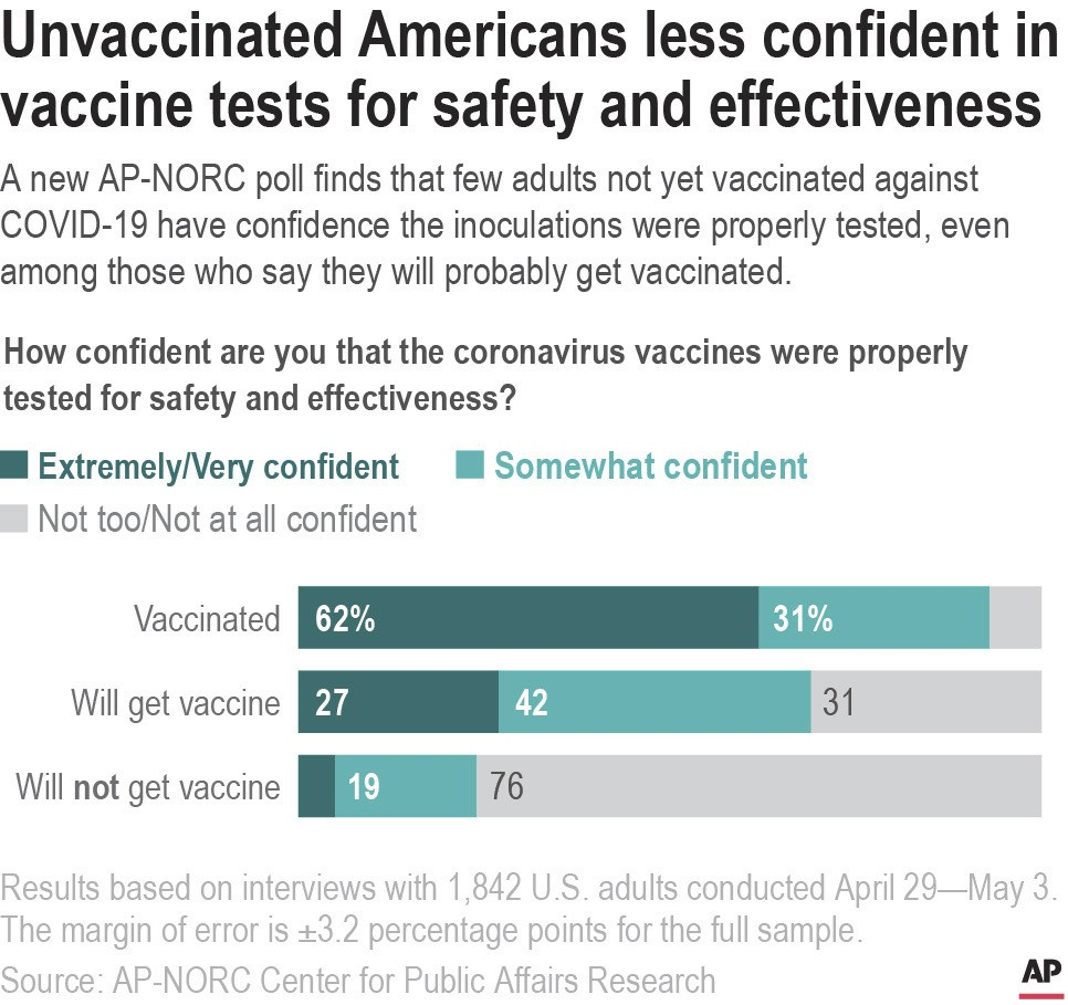 A new AP-NORC poll finds that few adults not yet vaccinated against COVID-19 have confidence the inoculations were properly tested, even among those w...
