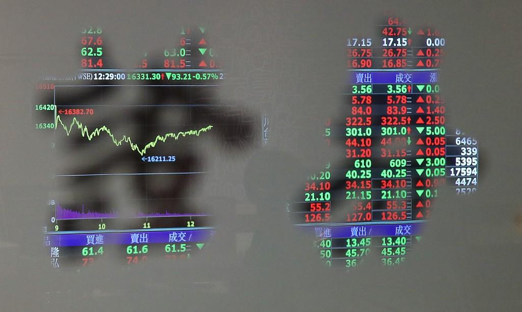 台北股市19日開低震盪收黑,收盤跌83.13點,為 16341.38點,跌幅0.51%,成交金額新台幣3468.20億元 。 中央社...