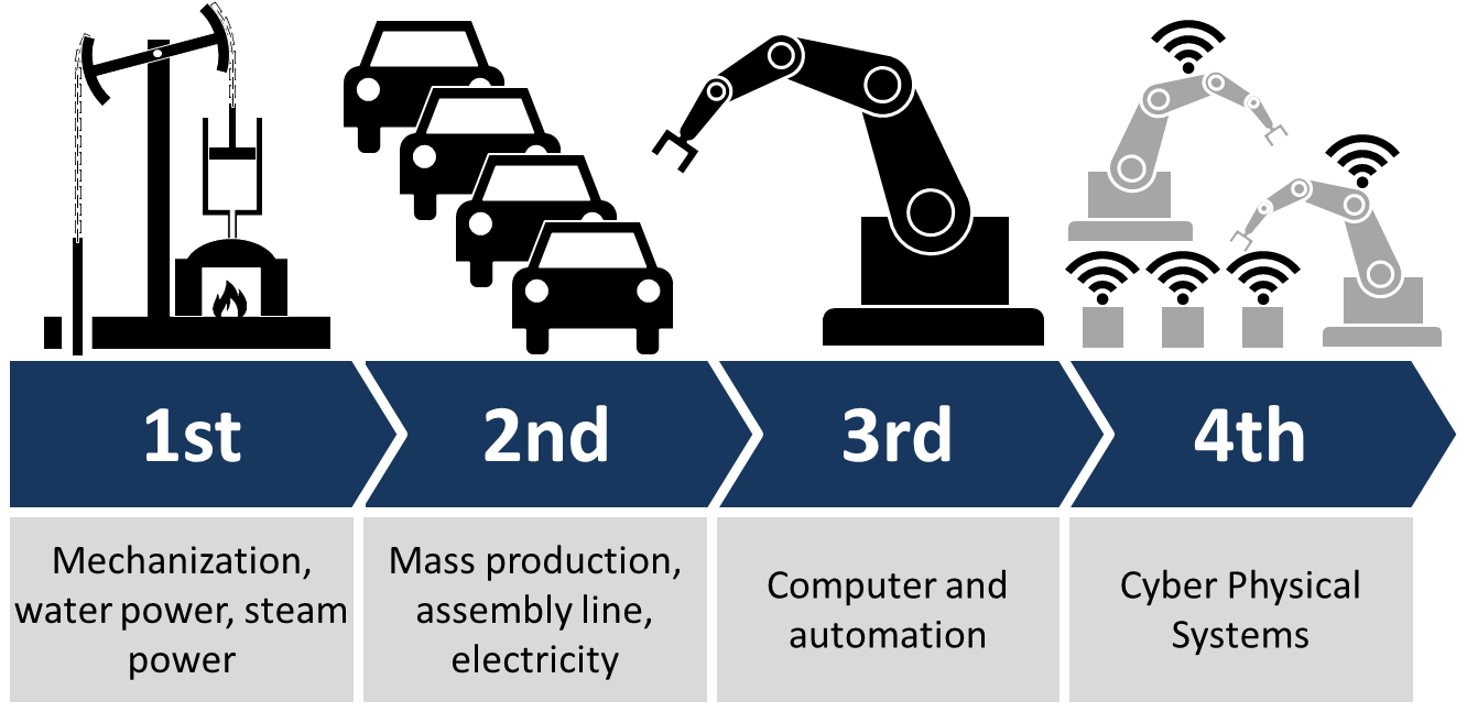A diagram from Wikipedia showing the different phases of industrialization.