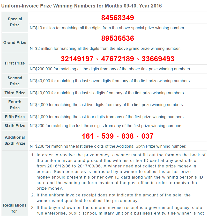 One NT$10 million and four NT$2 million prizes have yet to be claimed in Taiwan