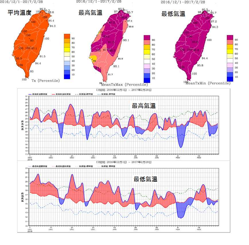 Why this might be the warmest winter in taiwan taiwan news for Bureau weather