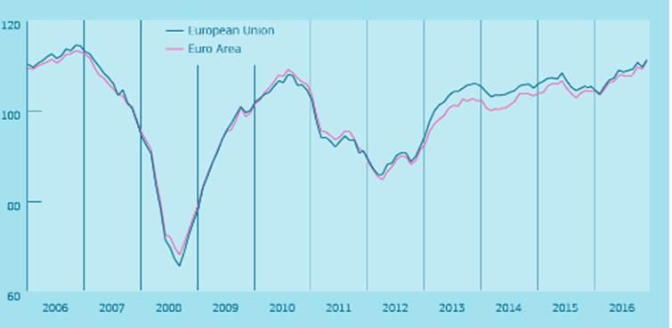 歐元區景氣復甦動能強勁 全球經濟復甦帶動投資信心