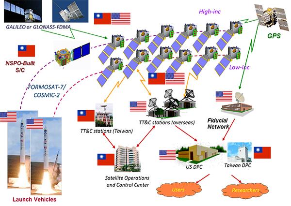 國家實驗研究院國家太空中心提供