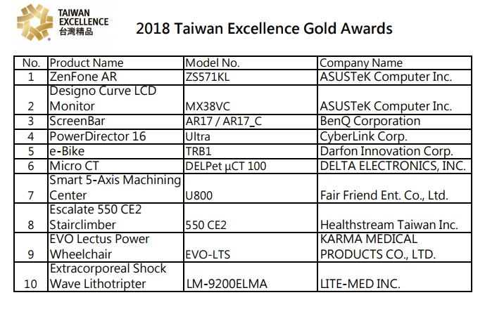 Innovation across key industries shines at 2017 Taiwan Excellence Awards