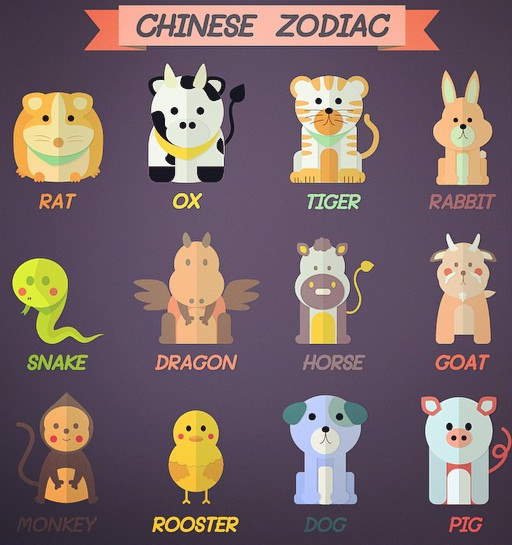 Advice for Chinese zodiac signs in 2018 | Taiwan News