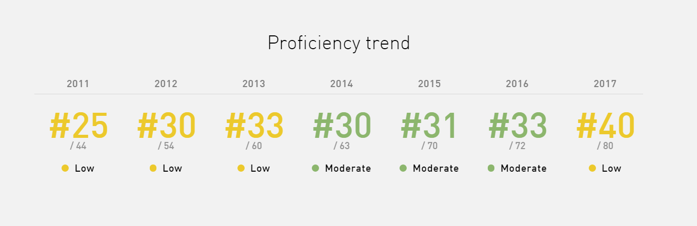 Taiwan's English proficiency 'low': English proficiency index