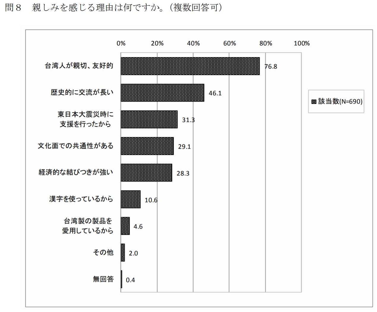 圖片擷取自「2017台湾に対する意識調査報告書」