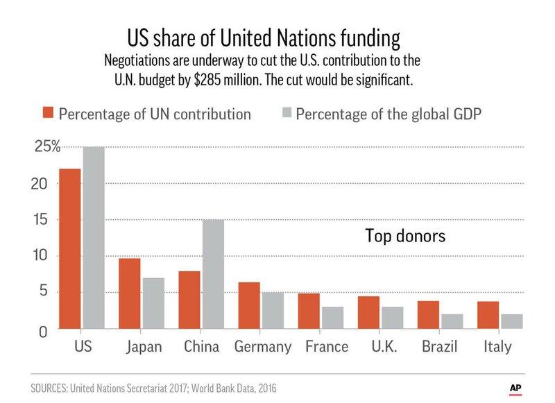 報復搶快!美國駐聯合國大使:將刪減聯合國預算