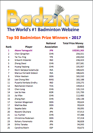 Taiwanese Tai Tzu-ying is the 3rd highest paid shuttler of the year