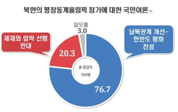 近八成韓國人支持北韓參加2018平昌冬奧會