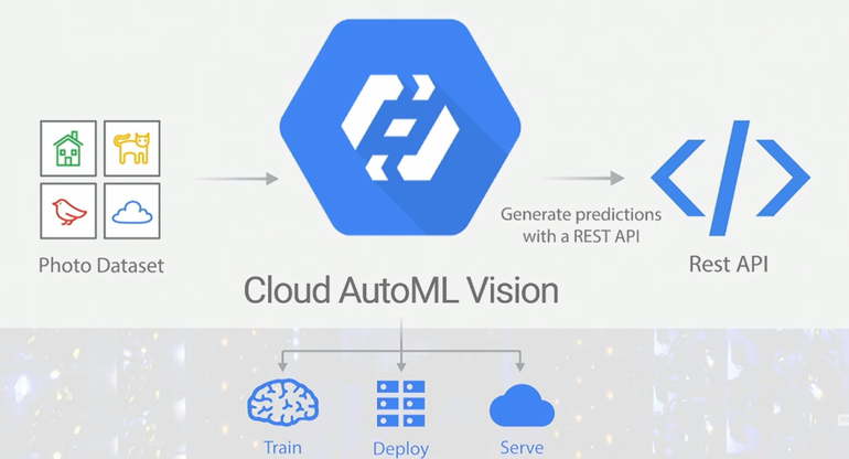 Google launches Cloud AutoML to automatically build custom AI models