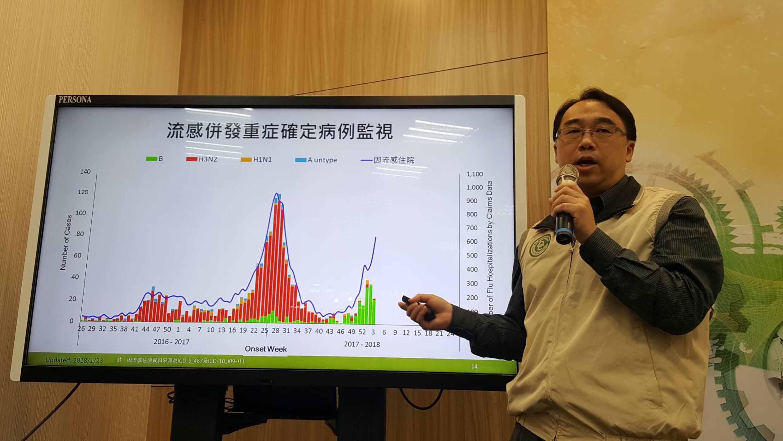 疾管署疫情中心副主任郭宏偉(圖)23日表示,上週類流感門急診就診人次近13萬,比前一週增加27%,且有52例併發重症、14例染流感死亡。