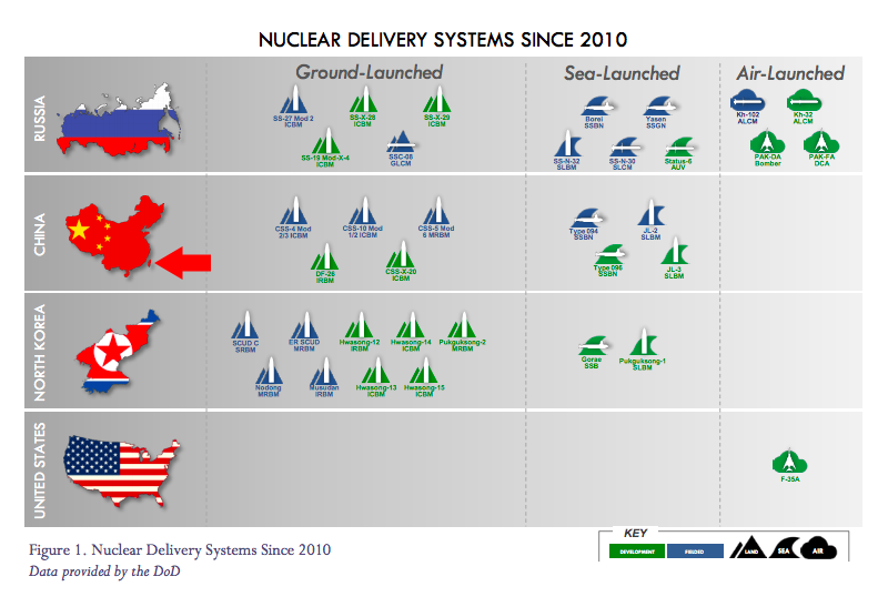 Arrow shows Taiwan included as part of China. (Screenshot of Nuclear Posture Review)