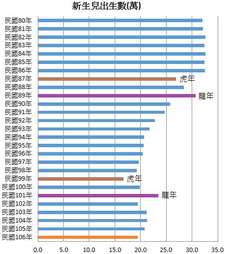 新生兒出生數 (資料來源:內政部戶政司,https://www.ris.gov.tw/346)