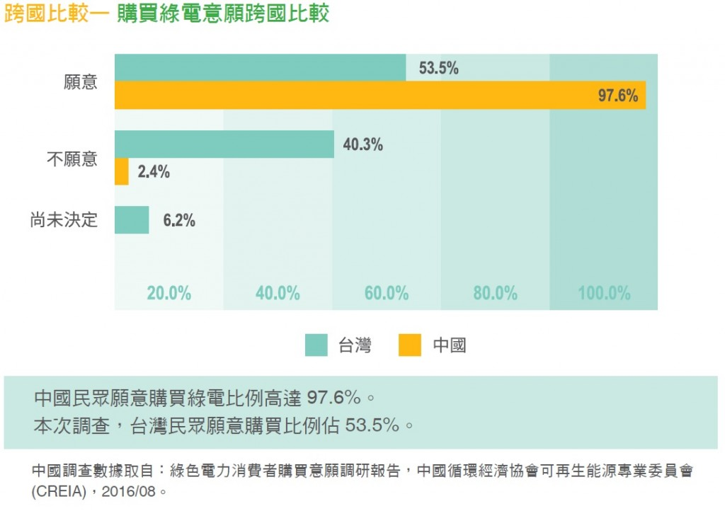 民調顯示:99.2% 受訪者不知道台灣2050年的減碳目標