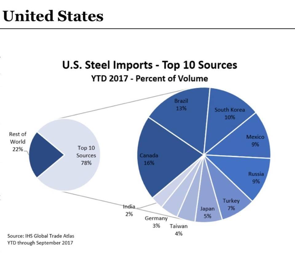 貿易戰開打? 川普下令提高鋼鋁關稅 台灣將大受影響