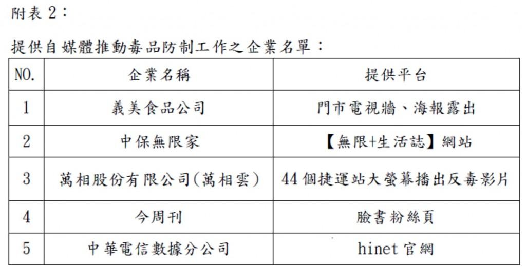 【更新】義美高志明•導演吳念真號召 32企業與法務部攜手反毒