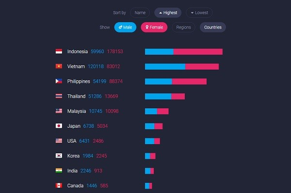 Interactive chart shows how foreigners are distributed in Taiwan