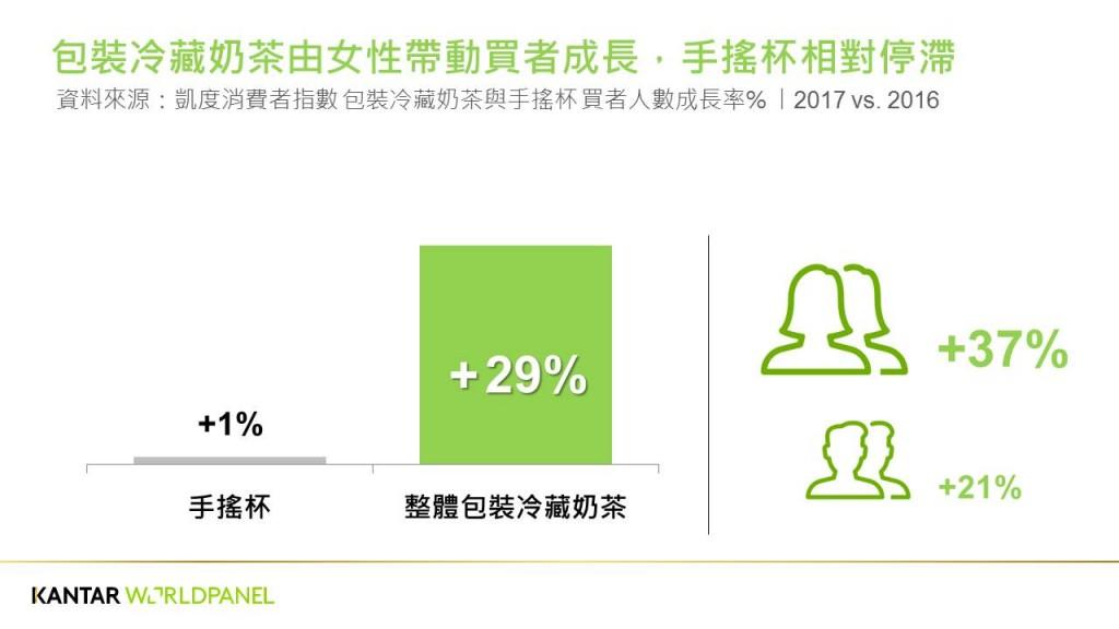 圖片由凱度消費者指數提供
