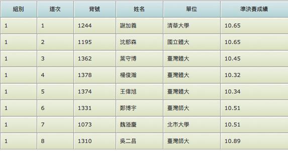 《全大運》臺體勝利螺絲釘王偉旭 100公尺準決賽達標亞運