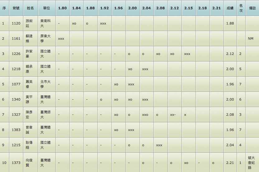 《全大運》向俊賢2米21打破大會紀錄 締造6連霸