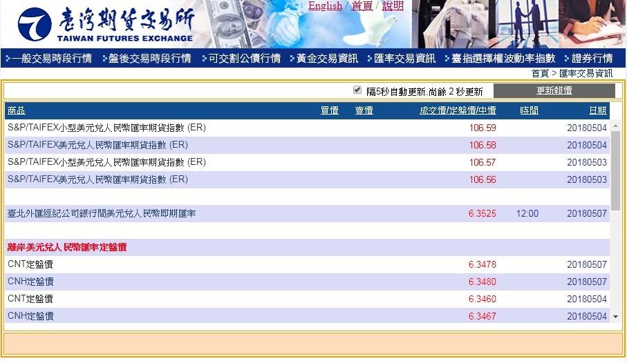 TAIFEX and S&P Dow Jones co-launch Taiwan    | Taiwan News