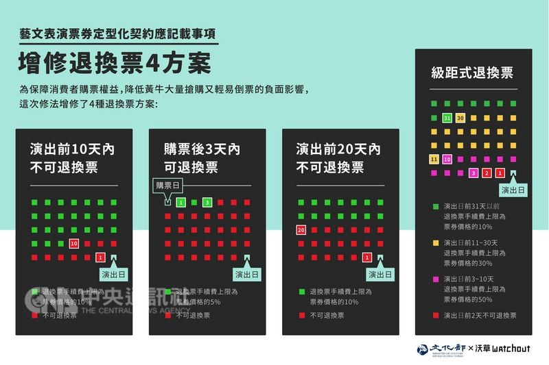 「藝文表演票券定型化契約應記載事項」的退換票機制,將於16日公告施行。(圖/中央社)