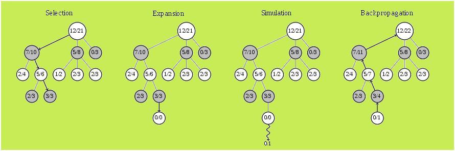 蒙地卡羅樹搜尋,wiki,cc3.0